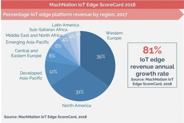 IoT edge revenue
