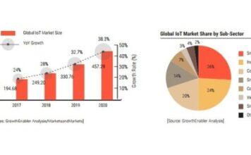 IoT market stats
