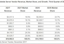 Server Vendor Revenue Q3 2017