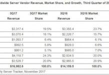 Server Vendor Revenue Q3 2017