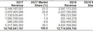 Server revenue estimates by Gartner Q3 2017