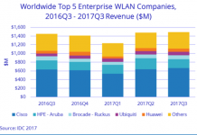 WLAN market share of Cisco Q3 2017