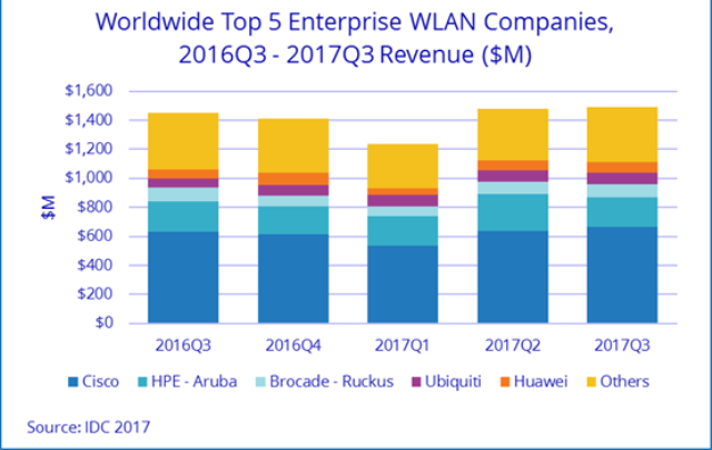 Cisco Shines In Wlan Market As Hpe Aruba Slips In Q3