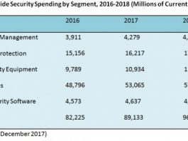 security spending