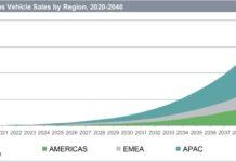 Autonomous vehicle forecast
