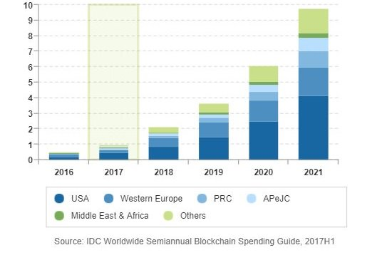 Blockchain Spending forecast