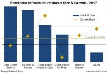 Enterprise infrastructure spending 2017