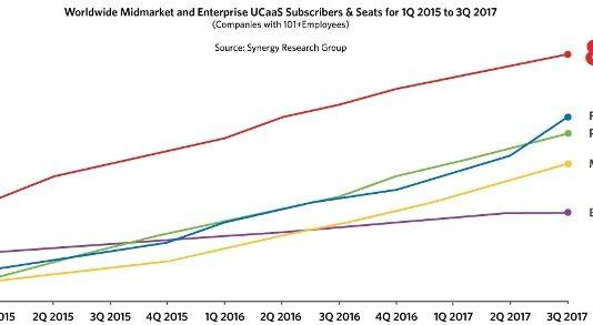 Global UCaaS Market share