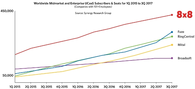 Global UCaaS Market share