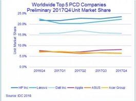 IDC chart on PC shipments in Q4 2017