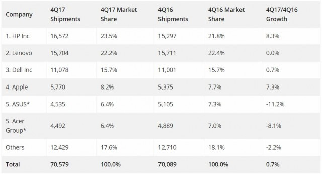 PC market share of HP and Lenovo in Q4 2017