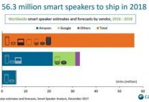 Smart speaker forecast by Canalys