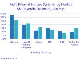 Storage market share in India in Q3 2017