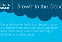 Cisco Cloud forecast for 2021