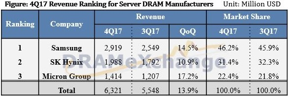 DRAM manufacturing Q4 2017