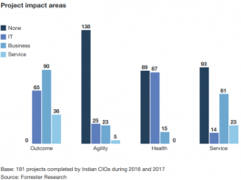 India CIOs and digital transformation