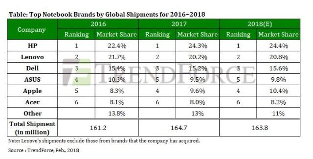 Notebook market share 2017