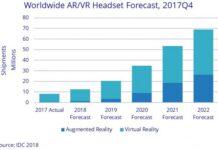 AR VR headset forecast by IDC