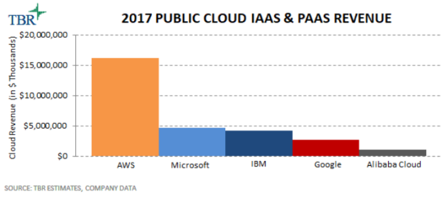 Alibaba Cloud market share