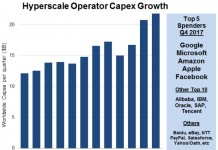 Capex of Hyperscale operator Q4 2017