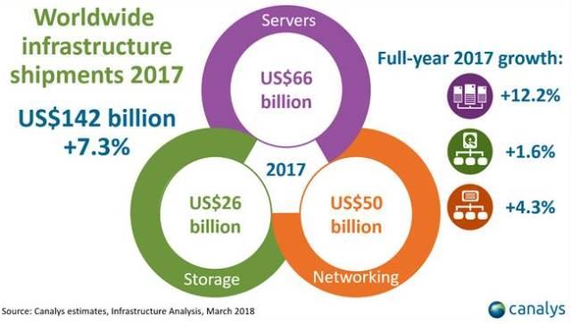 Cisco, Dell EMC and HPE share