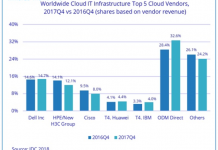 Cloud IT infrastructure share Q4 2017