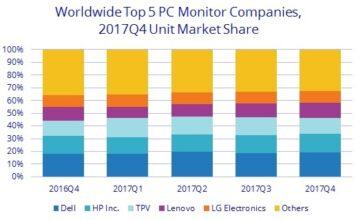 PC monitor companies Q4 2017