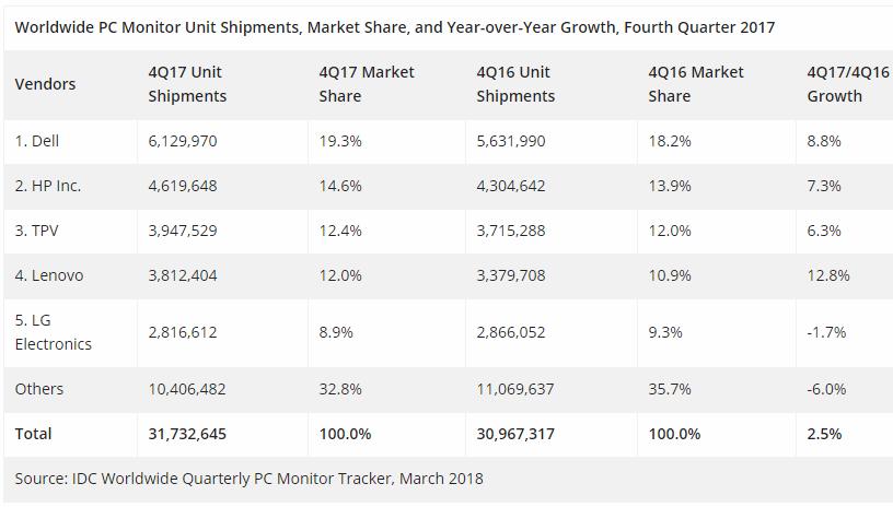PC monitor market share Q4 2017