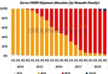 Server DIMM shipment
