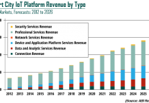 Smart City IoT Platforms revenue chart