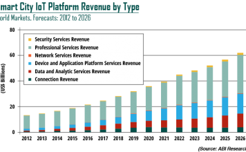 Smart City IoT Platforms revenue chart