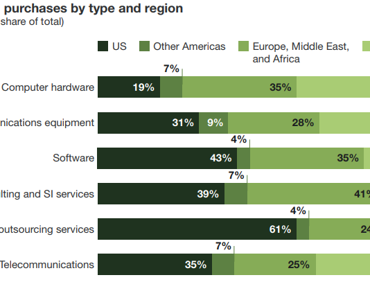 Tech purchases in Asia Pacific