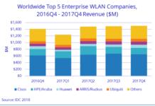 WLAN market Q4 2017
