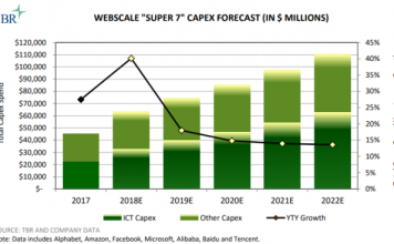 Webscale Capex forecast
