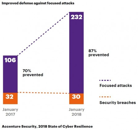 Accenture study on cyber attacks
