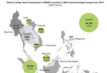 China FDI in South East Asia in 2016