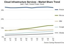 Cloud infrastructure share Q1 2018