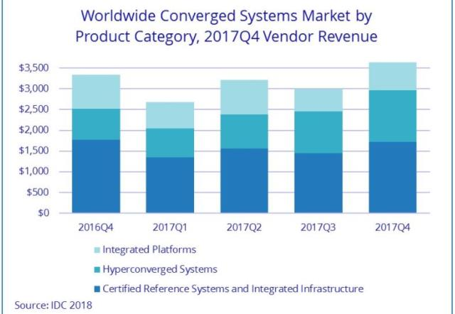 Converged systems market vendors Q4 2017