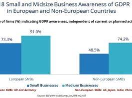 GDPR Awareness among SMB chart by IDC