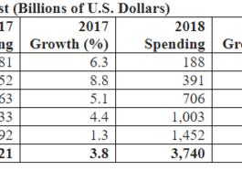 IT spending forecast for 2018 by Gartner