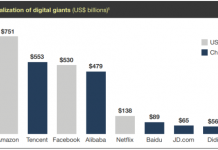 Market capitalization of digital companies