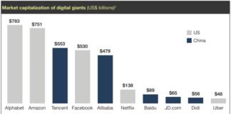 Market capitalization of digital companies