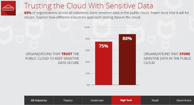 McAfee report on data on public cloud