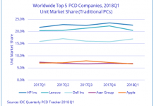 PC market growth chart for Q1 2018