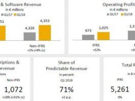 SAP revenue Q1 2018