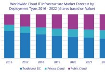 Spending on IT Infrastructure for Deployment in Cloud Environments