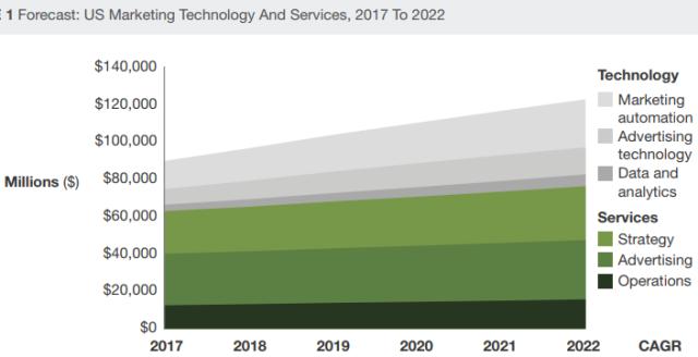US marketing technology spending forecast
