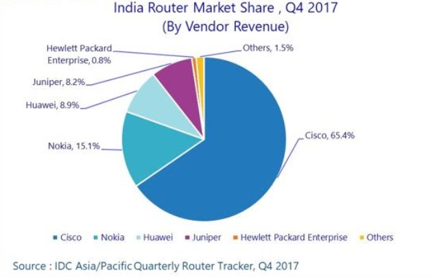 Cisco, Nokia, Huawei in router market in India in Q4 2017