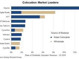 Colocation Market leaders