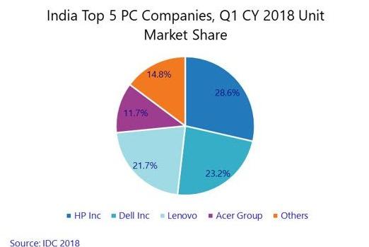 India PC market Q1 2018